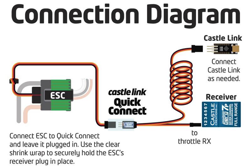 Castle - Quick Link Connect